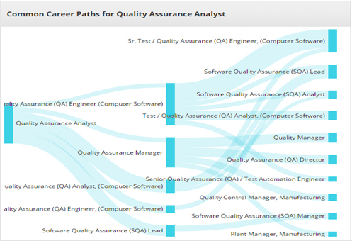 Quality assurance essentials jobsmont quality assurance analyst salary ccuart Gallery