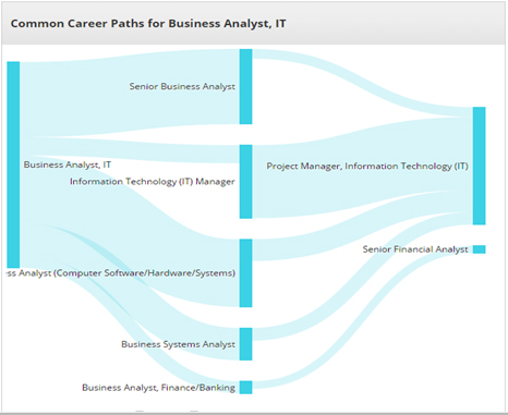 Business Analysis – Essentials | Jobsmont